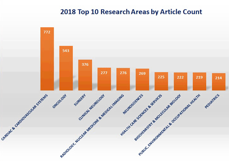 Top Journals 2018 research areas by type