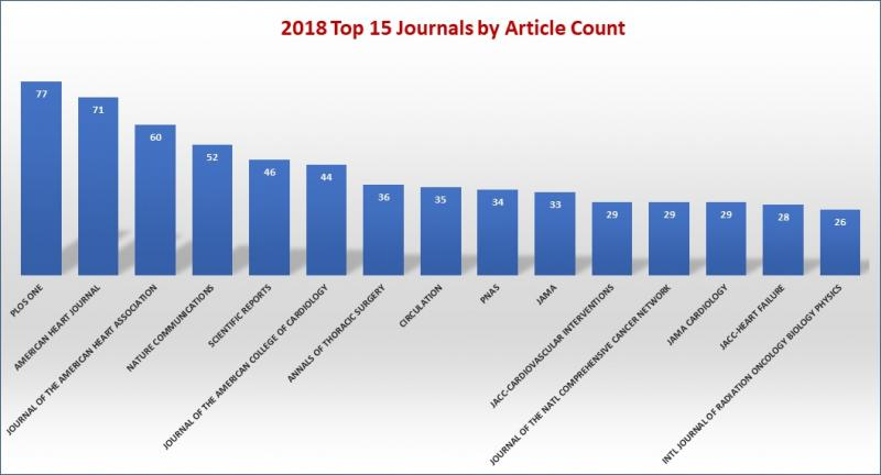 Top Journals 2018 article type