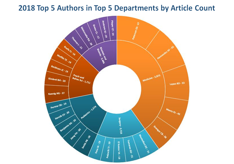 Top 5 Authors in Top 5 Depts 2018 by article count